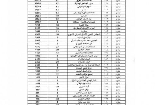 بالجدول: نتائج الانتخابات التشريعية في عموم العراق